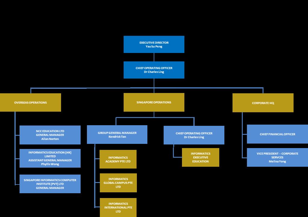 iel-org-chart